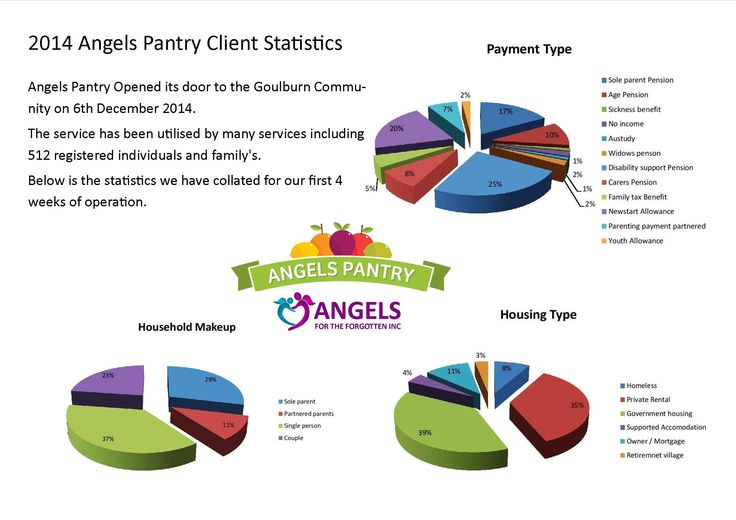 Angels pantry is the newest, angels for the forgotten program . here is the snap shot for who used the service during the first 4 weeks of operation
