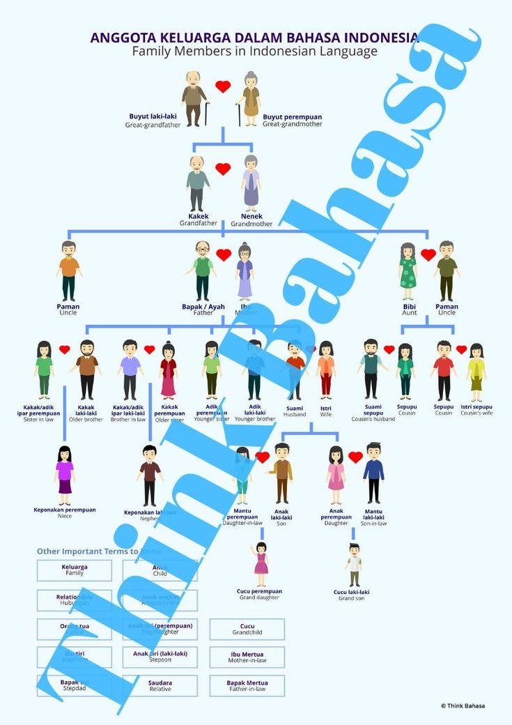 Family Indonesian Indonesian Family Members Keluarga Bahasa Indonesia Vocabulary Posters Indonesian Language Learning Objectives