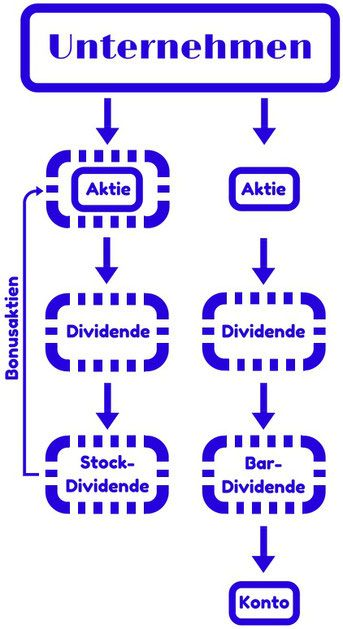 FinanzWISSEN: Dividende, Dividendengarantie und Dividendenrendite
