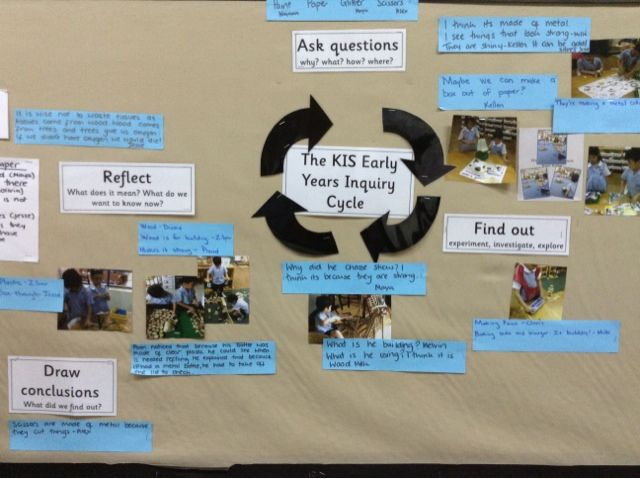 A developmentally appropriate model for inquiry:  asking questions, finding out, drawing conclusions and reflecting