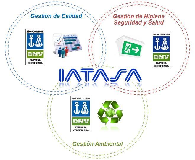 IATASA posee un Sistema de Gestión Integrado y Certificado para todas sus actividades de Estudios, Proyectos, Obras y Servicios que cumple todas las exigencias de las Normas Internacionales ISO 9001:2008, ISO 14001:2004 y OHSAS 18001:2007