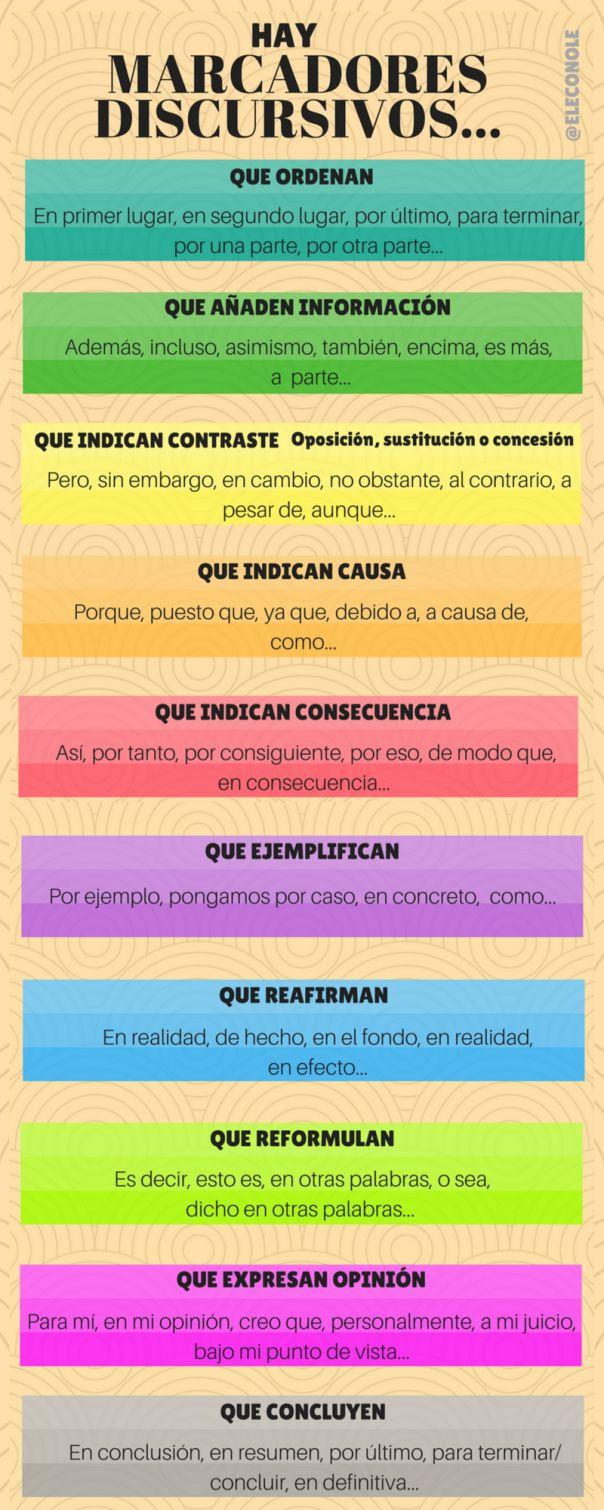 46 best Espanol: la gramatica images on Pinterest   Spanish ...