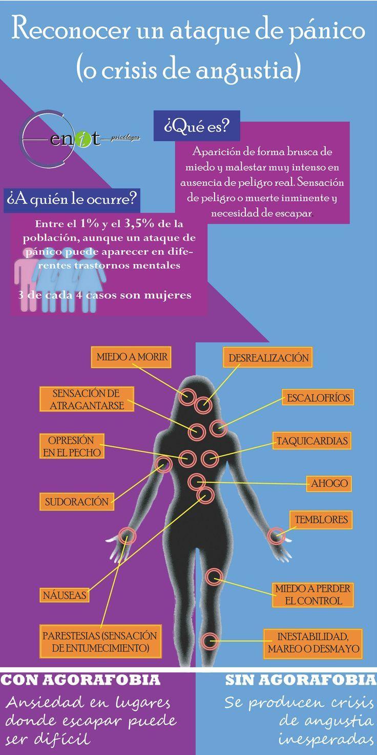 ¿Cómo reconocer un ataque de pánico? - Investigación y Desarrollo