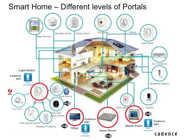 Home Smart Systems Internet Of Things Business Models - Google Search