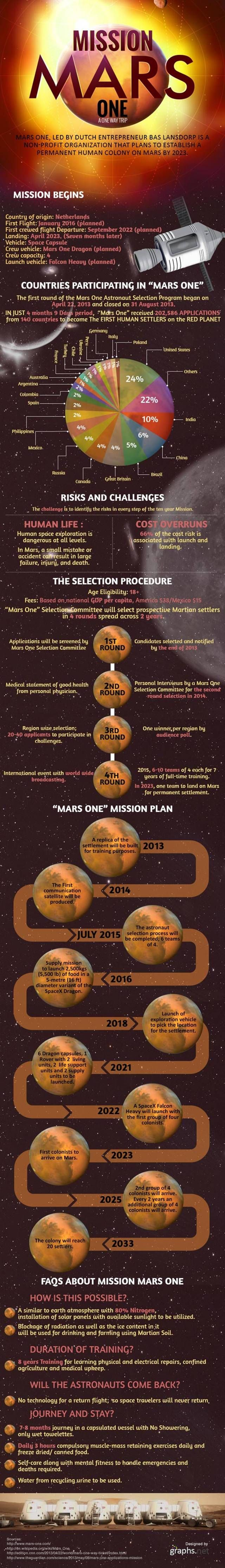 Mars One a Dutch nonprofit run, is planing to set up the first permanent installation on Mars by 2023. If you are in good condition and have no wish to return on Earth, you can apply for the one way trip. In this infographic by Graphs.net, you will have a closer look at the mission's timeline…  Mission Mars One