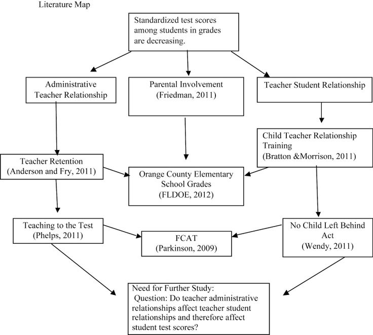 dissertation fcat Assessment test (fcat) 20, and students' socio-economic status  racial/ethnic  concentrations, esol, and school climate in the author's doctoral dissertation.