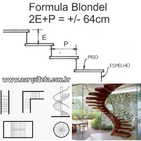 Fórmula Blondel. Cálculo de degraus.                                                                                                                                                      Mais