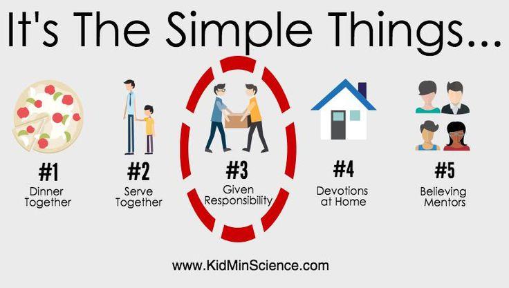 Entrusting Kids with Responsibility - KidMinScience