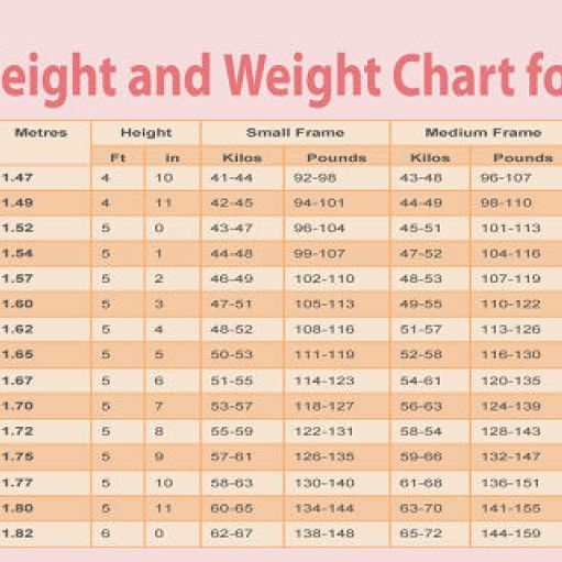 height weight chart women