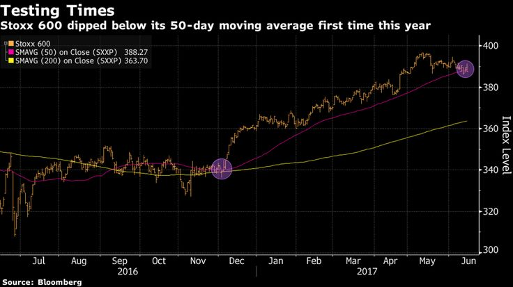 European Stocks Decline for Second Day as Miners, Retailers Drop - Bloomberg