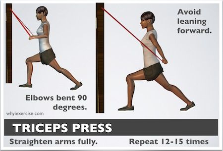 Resistance band exercises: a full routine Triceps press  Set up the band at eye level or higher. (Band is closed in a door or wrapped around a sturdy post or pole) With your arms at your sides and your elbows bent 90 degrees, push down on the band and straighten your arms all the way. Careful not to lean forward during this exercise. Repeat 12-15 times and switch legs as needed.