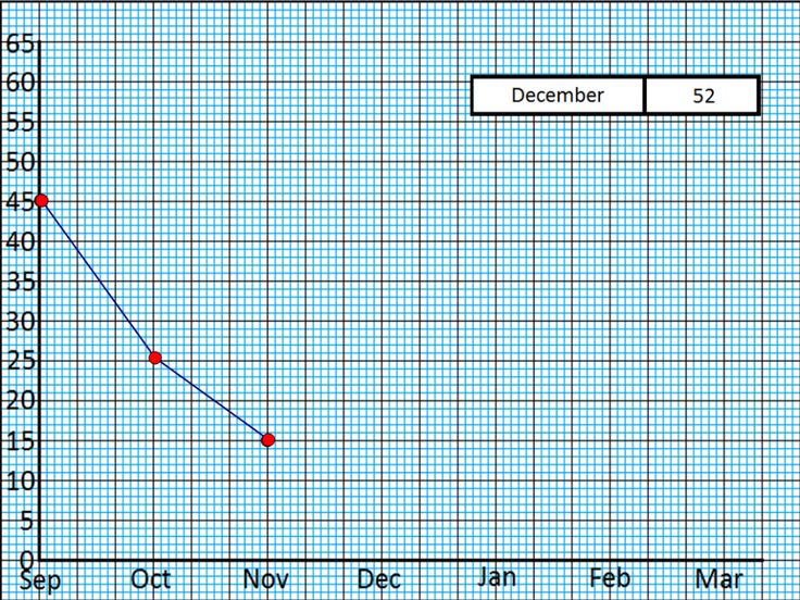 Line Graph Plotting Quiz - Two PowerPoint Shows (plus editing versions) of a line graph quiz, where users must click on the correct plotting point to proceed.