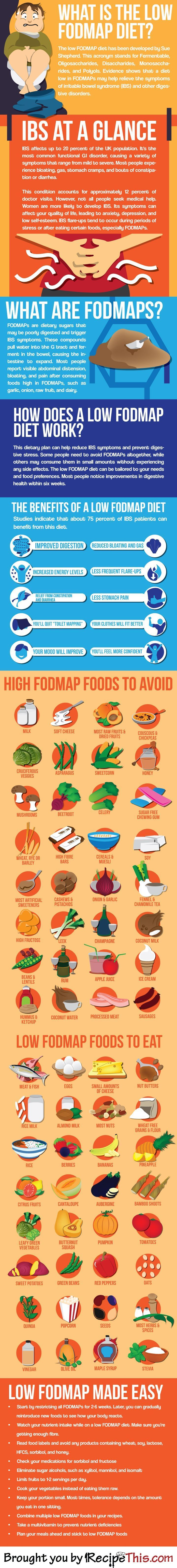 What Is The Low FODMap Diet Inforaphic from RecipeThis.com