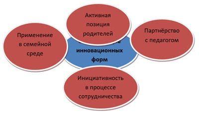 Инновационные формы взаимодействия с семьёй