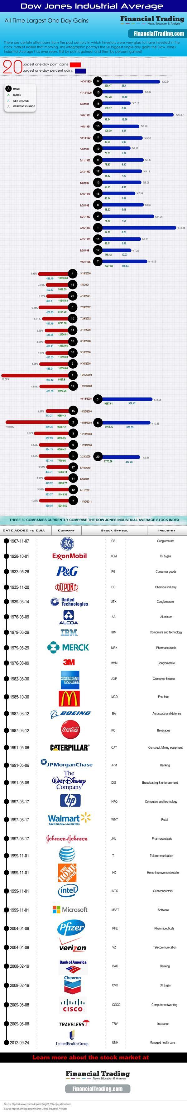 Forex most important economic indicators