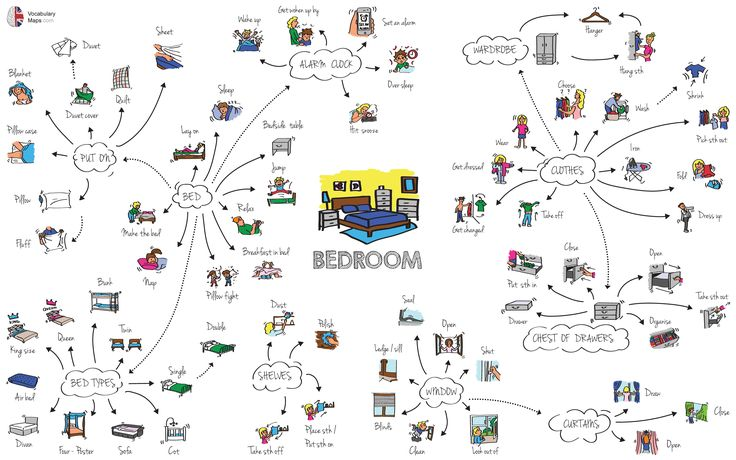 Bedroom vocabulary map