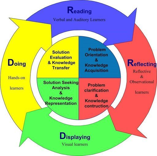 Classroom Oriented Instructional Design Models ~ Best images about constructivist on pinterest john