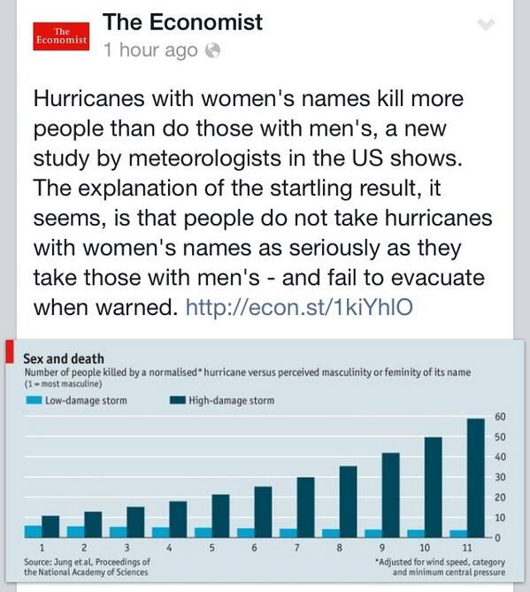 Hurricanes with female names aren't taken seriously (so people don't evacuate quickly enough).