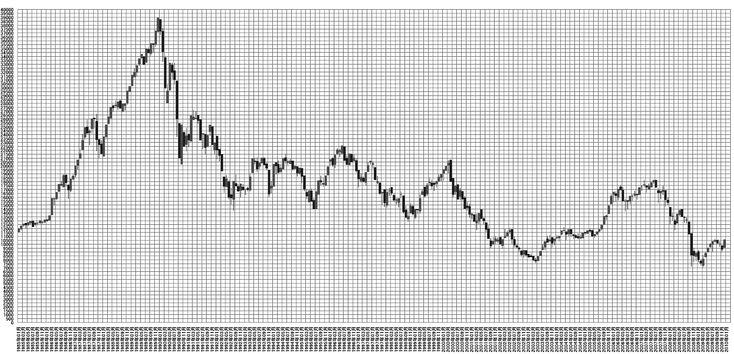 日経平均株価 月別チャート