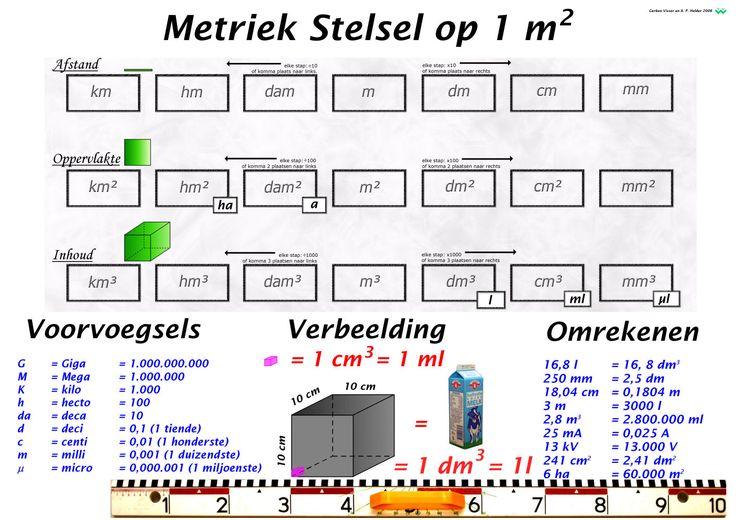 overzicht van het metriek stelsel