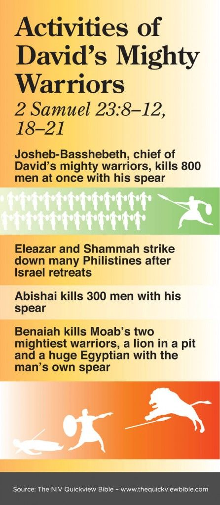 The Quick View Bible » Activities of David's Might Warriors