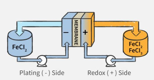 While solid-state batteries such as lithium ion store energy in solid electrode material like metal, flow batteries store energy in electrolyte liquids. Mo