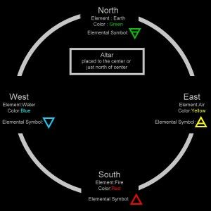 Casting the Circle « DailyWicca