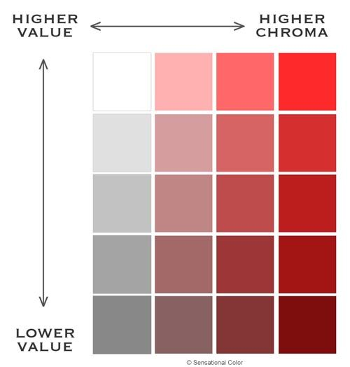 Color Difference | The Characteristics of Color - Value Chroma Chart