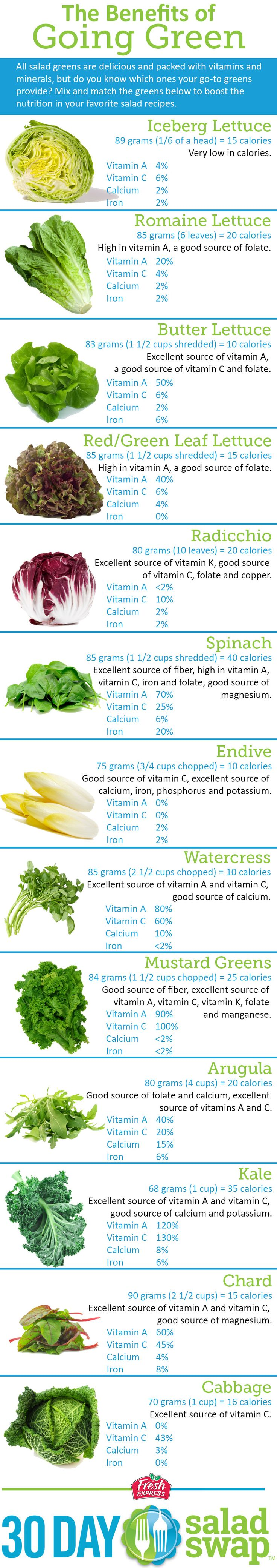 The Benefits of Going Green. Learn about the health benefits of various greens. #saladswap #FreshExpress