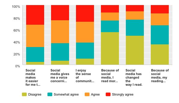 Readers opinions on social media