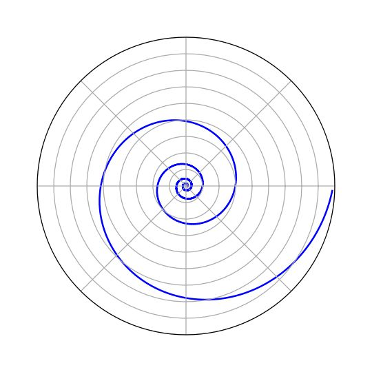 Logarithmic Spiral  Spira mirabilis.  A golden spiral is a logarithmic spiral whose growth factor is φ, the golden ratio. Wikipedia