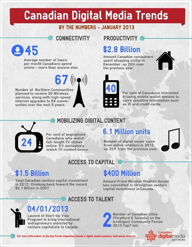 #Canada #DigitalMedia #Mobile # Wireless #Infographic http://www.cdmn.ca/canadian-digital-media-trends-by-the-numbers-for-january-2013/