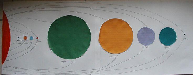 Système solaire en papier à construire - Tête à modeler