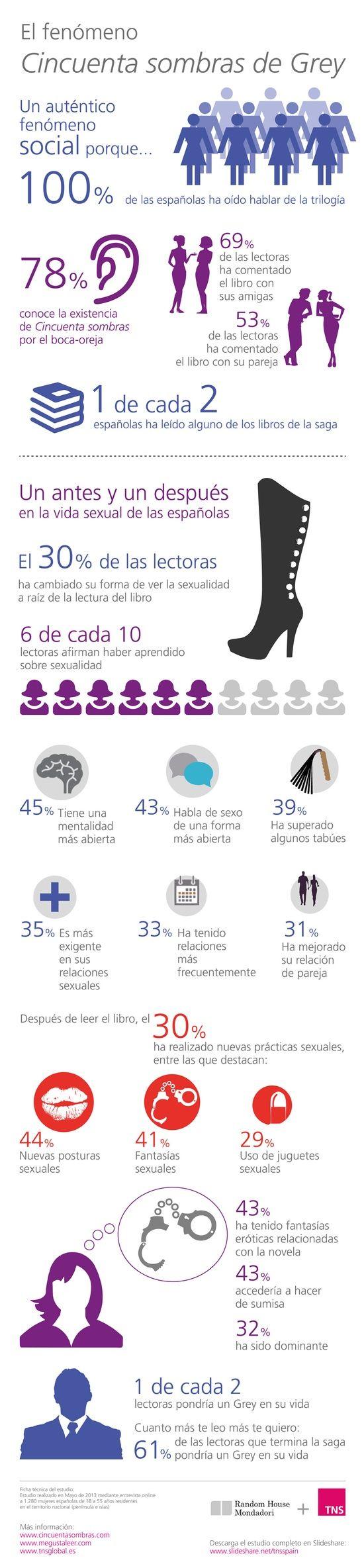 Cincuenta sombras de Grey. Creación de marca en el mundo editorial - TNS España Brand & Communication BLOG