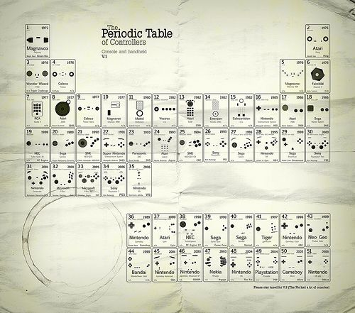 11 best periodic table 8games sports images on pinterest periodic table of game controllers urtaz Gallery