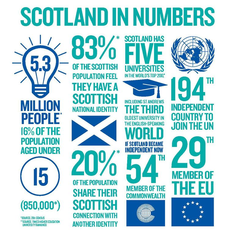 best scottish independence images scottish  scotland in numbers