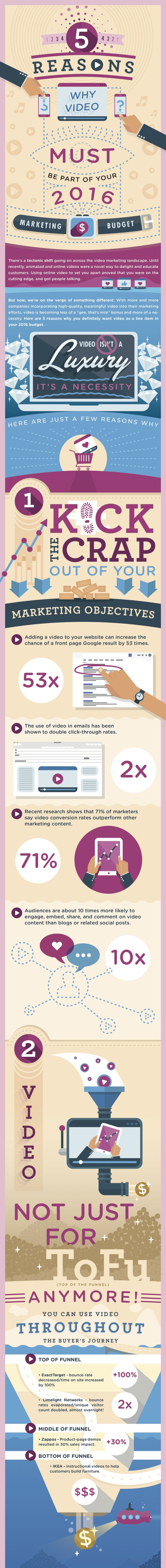 5 Reasons Video MUST Be Part of Your 2016 Marketing Budget [Infographic] - http://360phot0.com/5-reasons-video-must-be-part-of-your-2016-marketing-budget-infographic/