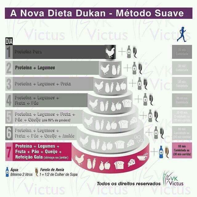 Nova dieta Dukan