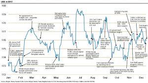 Graphique commenté par Morgan Stanley au sujet de l'évolution de USD en 2013, en fonction des grands événements macro