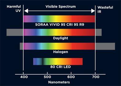 VP3 Vivid Color   Technology   SORAA