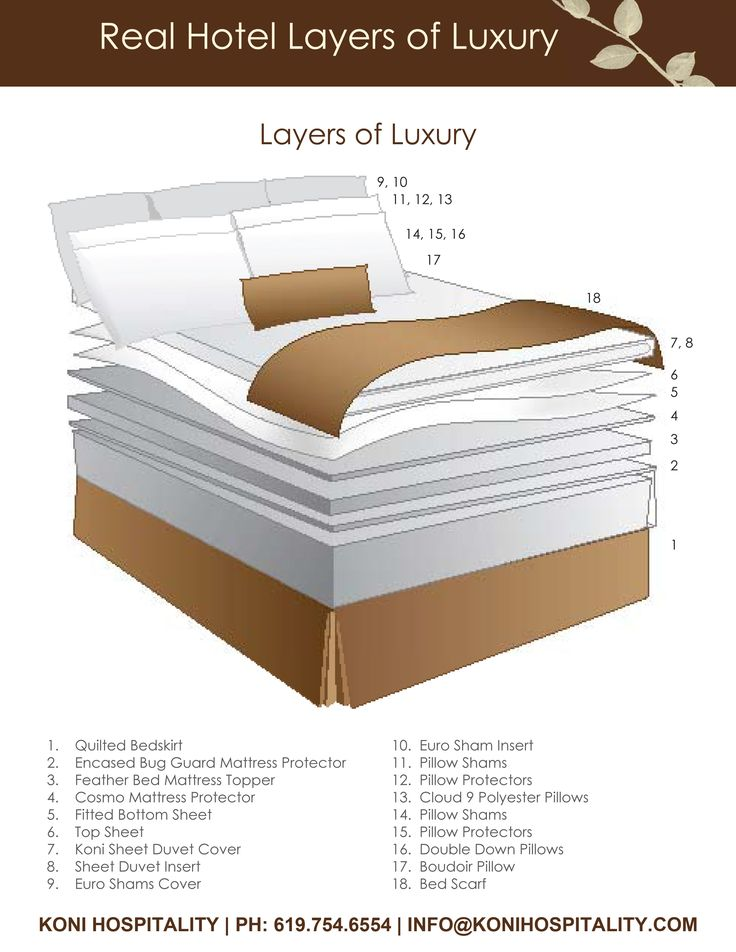 Ever wonder what goes into the luxurious layers of a hotel bed? Take a look at Koni Hospitality's Layers of Luxury  | info@konihospitality.com