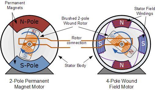 How Direct Current motors work... in 2019 Stepper motor