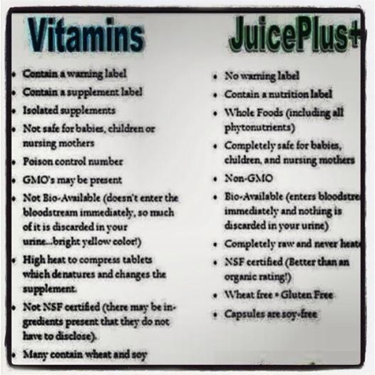 Vitamins Supplements vs Juice Plus+