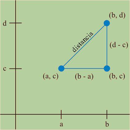 Imagen. Distancia entre dos puntos