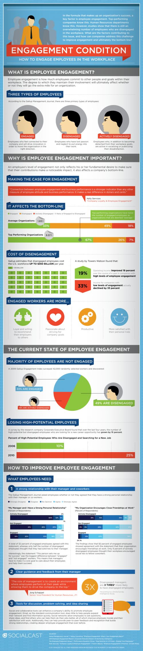 What does Disengagement cost?