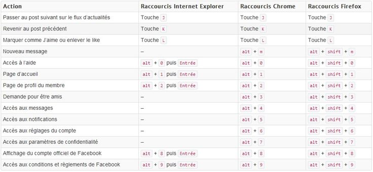 Raccourcis clavier de facebook windows ou mac os x mon for Raccourci clavier agrandir fenetre windows 7