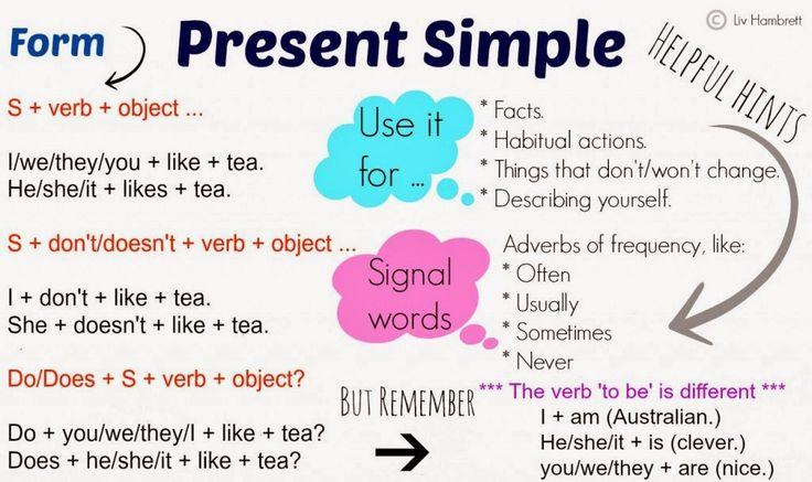 My Everyday English: Present simple