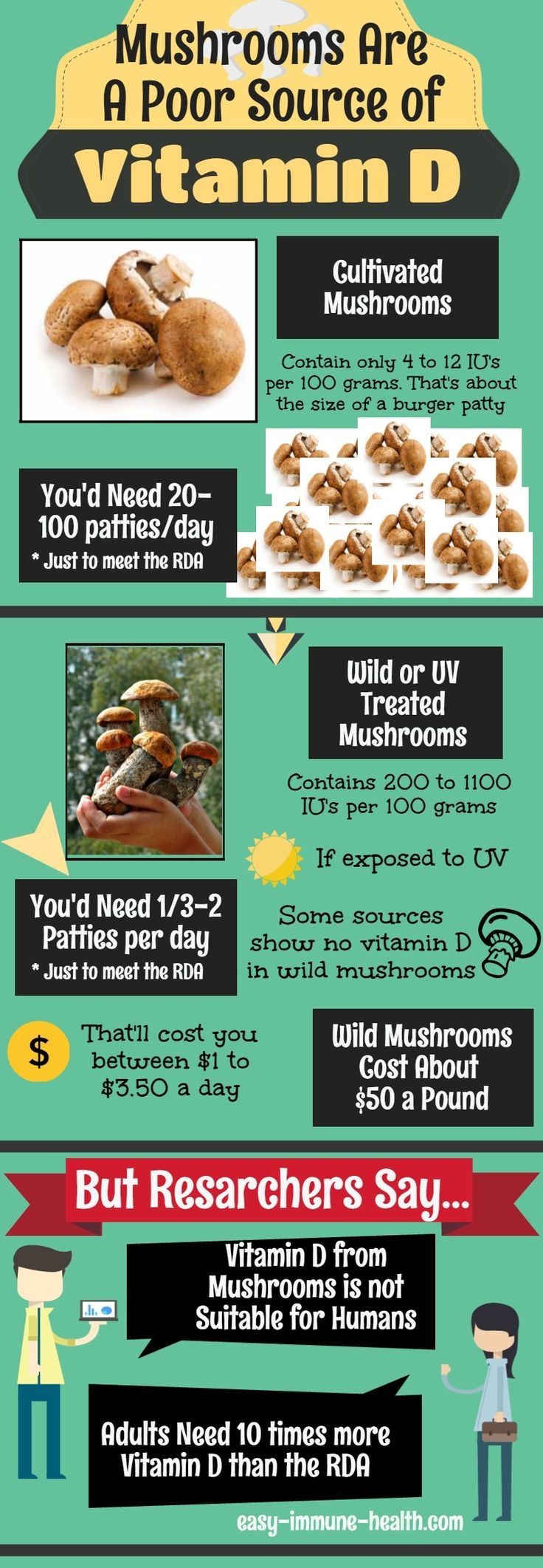 Why Mushrooms are a poor source of Vitamin D  http://blog.easy-immune-health.com/vitamin-d/why-mushrooms-are-a-poor-source-of-vitamin-d/