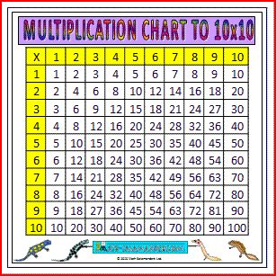 Large Multiplication Chart to 10x10 in color, large printable times table grid, requires 6 pages to print