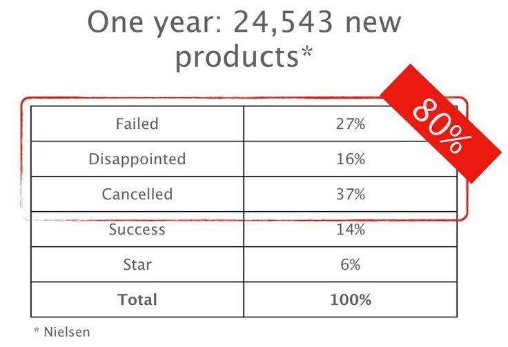 The Law of Market Failure – Medium
